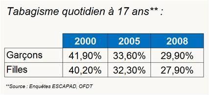 Contrôle du tabac en France : voter des lois c'est bien, les appliquer c'est mieux !