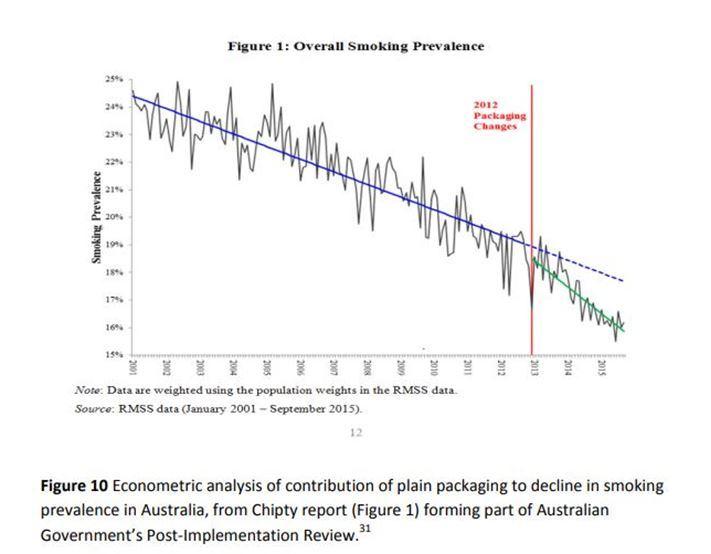 prevalence-tabac-australie-declin-tabagisme